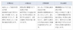 簡易裁判所の「支払督促」手続をご存じですか?:政府広報オンライン